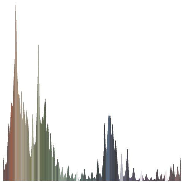 hue histogram for model with head cut off